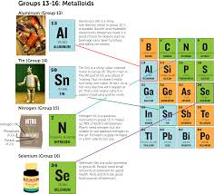 Metalloid Periodic Table Groups Of Elements Ck 12 Foundation