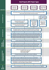 national project management system directive on risk management
