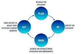 why lean performance measurements u2013 part ii keep the faith bma
