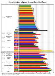 Metro Light Rail Schedule Average Schedule Speed How Does Metro Compare U2013 Greater Greater
