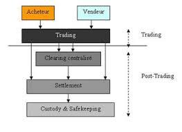 chambre de compensation le traitement d une transaction boursière bourse de bruxelles