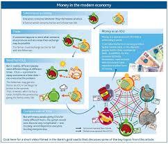 money in the modern economy bill totten u0027s weblog