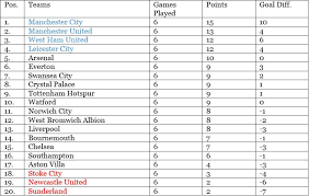 Premierleague Table Premier League Table Results U0026 Fantasy Football Top Performers