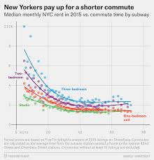analysis of monthly rents vs commute time by subway shows new