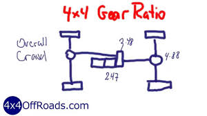 jeep tire size chart 4x4 gear ratios selecting the right gear ratios youtube