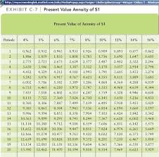Ordinary Annuity Table College Of Business Cal Poly San Luis Obispo