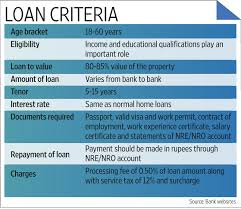 employment certificate with salary nris can take home loans but conditions apply livemint
