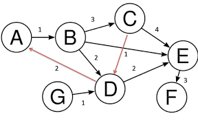 how to draw directed graphs using networkx in python stack overflow