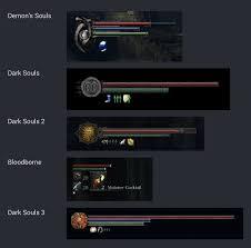 Two Dark Ui - the evolution of soulsborne ui game type