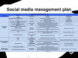 Social Media Plan How To Create A Social Media Strategy