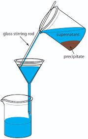how to write reaction paper step by step 8 2 precipitation gravimetry chemistry libretexts figure8 8 jpg