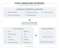 Bill Of Sale Sample For Car mileage rate standard mileage vs actual expenses quickbooks