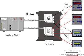 user manual gcp mg gcp modbus gateway