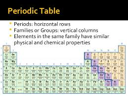 Cr On The Periodic Table Review Grade 9 Chemistry