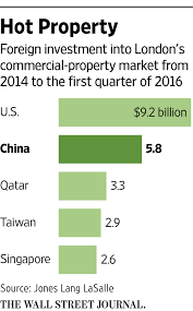 Letter Of Intent To Purchase Property chinese buyers look again at u k property wsj