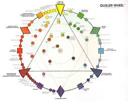 quiller wheel jpg 500 394 colour theory pinterest paint