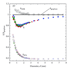 Zigzag Armchair Prediction Of Spectral Phonon Mean Free Path And Thermal