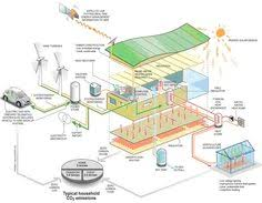 eco house plans infographic meet the ultra efficient homes of the future