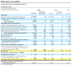 how to read an income statement stock investing thestreet