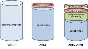 zahlungsansprüche landwirtschaft agrarreform neue zahlungsansprüche ab 2015 wirtschaftsberatung