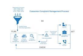 consumer complaint management 360factors inc