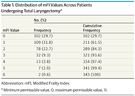 modification si e social association association of modified frailty index with perioperative risk
