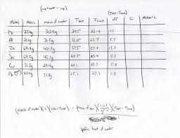 Specific Heat Table Physics 3