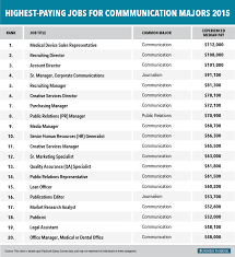 Ideal Resume For Someone With A Lot Of Experience Business Insider by The Highest Paying Jobs For Communication Majors Business Insider