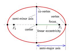 ellipse wikipedia