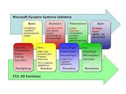 Itil Support Model Template itil service management service support evolution model