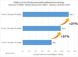 pubg 0 for url pubg cpu core benchmarks how many cores do you need legit reviews
