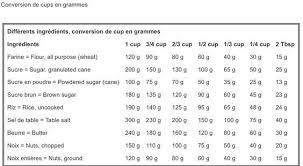 tableau de conversion pour la cuisine tableau de conversion cup en grammes la cuisine d asiah