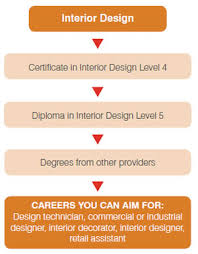 Degrees In Interior Design 2013 February U2013 Professional Practice For Interior Design Kings