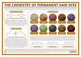 What Does Semi Permanent Hair Color Mean Compound Interest The Chemistry Of Permanent Hair Dyes