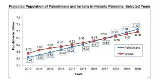 bureau des statistiques 6 58 m chacun les palestiniens clament qu ils seront aussi