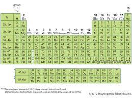 Element Table Elements Of The Periodic Table Quiz Britannica Com
