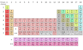 los alamos periodic table an 80 year old prank revealed hiding in the periodic table