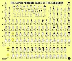The Elements Of The Periodic Table The Elements In Style February 11 2013 Issue Vol 91 Issue 6