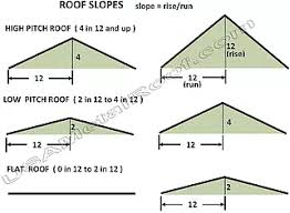 How To Cap A Hip Roof Roof Terminology