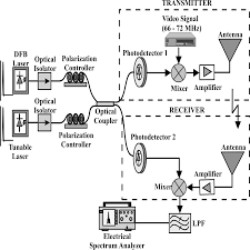 wired wireless photonic communication systems using optical