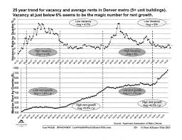 Denver House Rentals by How Will You React As Investors To The Potential Housing Bubble In