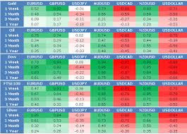 forex pairs correlation table correlations forex trading