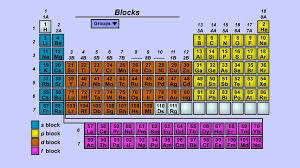 Periodic Table Ti Graphing The Periodic Table Science Interactive Pbs