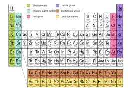 family on periodic table aviongoldcorp