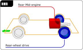 transverse engine diagram transverse wiring diagrams