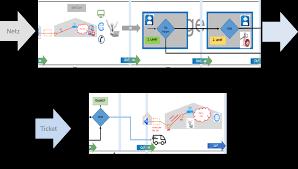 Value Stream Mapping Das It Betriebsmodell Der Zukunft U2013 Blueprint Auf Basis Von It4it