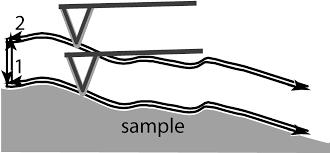 afm theory nanosurf