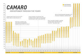 camaro horsepower by year the 48 year history of camaro horsepower