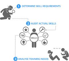 Desk Audit Definition What Is Skills Audit