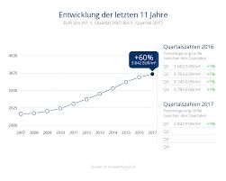immobilienpreise düsseldorf marktdaten und entwicklung